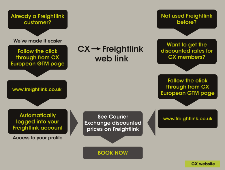 See Courier Exchange discounted prices on Freightlink