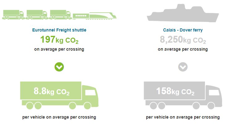 Freightlink Eurotunnel CO2 emissions